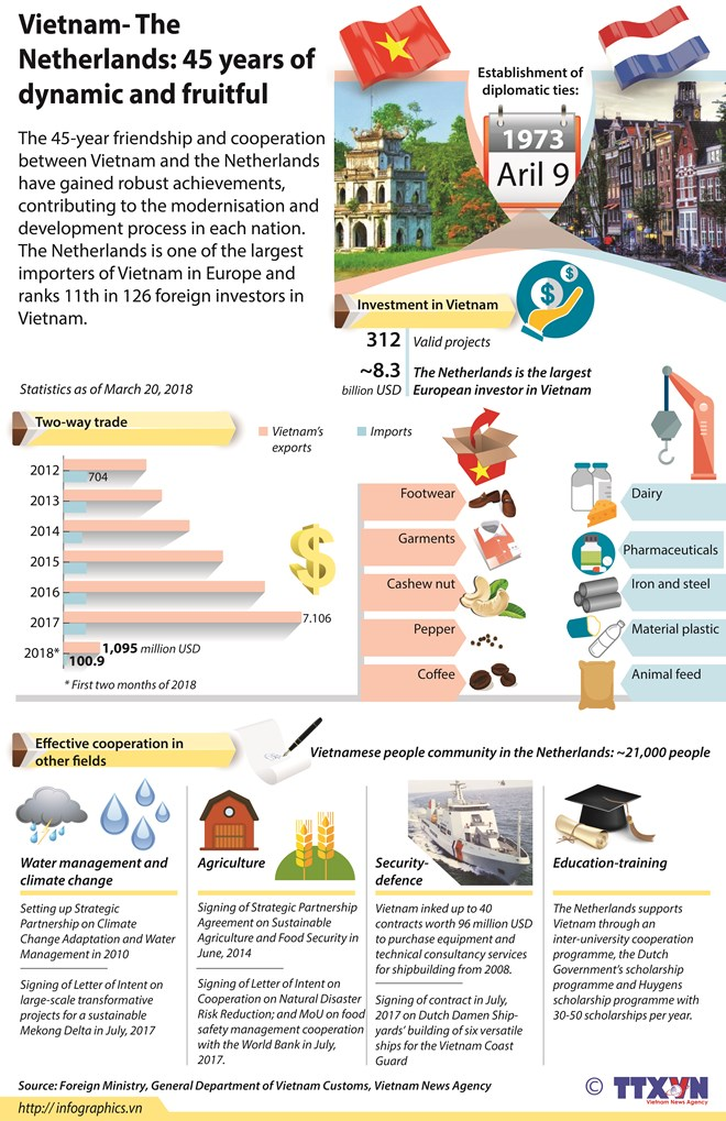 Vietnam The Netherlands 45 years of relations